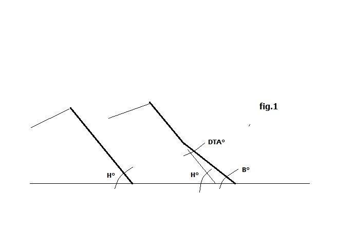 """a destra una parete che dimostra un """"angolo di deviazione"""" o """"rotazione della capsula"""""""
